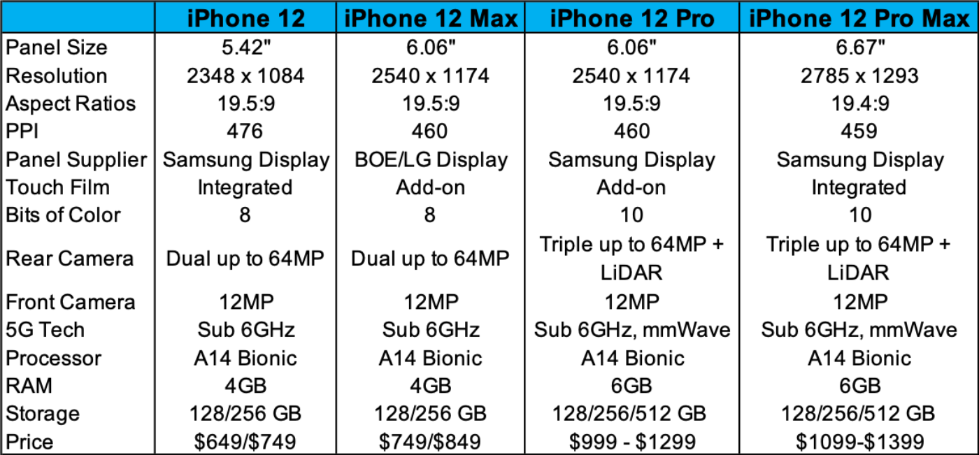 NewiPhone12Specs - What would the future iPhone 12 look like? - Telecoms - New Factory