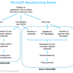 Micro LED Manufacturing