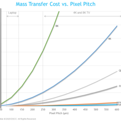 Micro LED Report 2020 MT cost vs pitch
